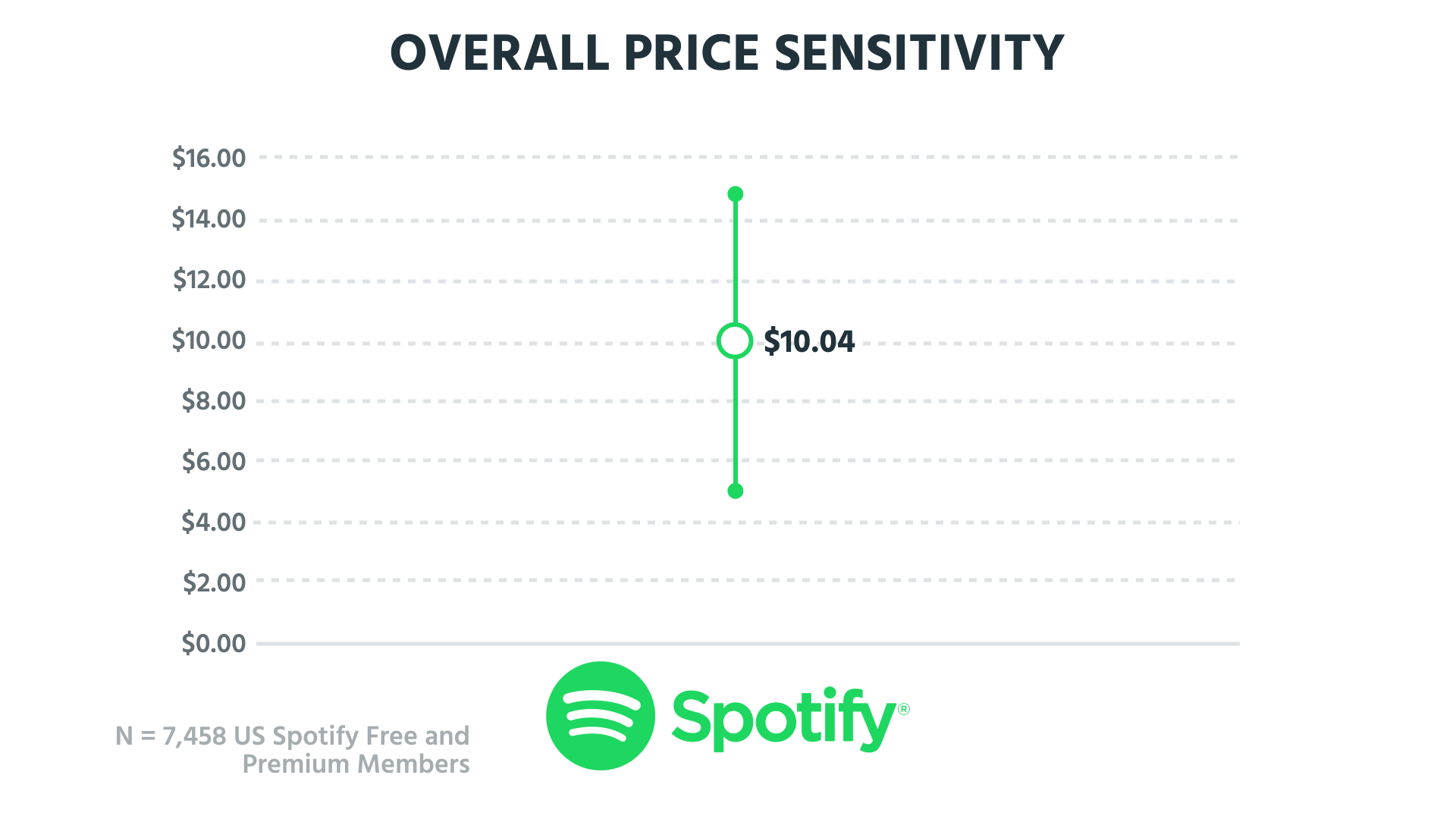 spotifypricesensitivity.png