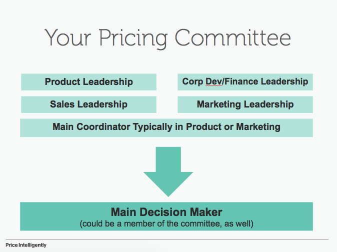 your-pricing-committee