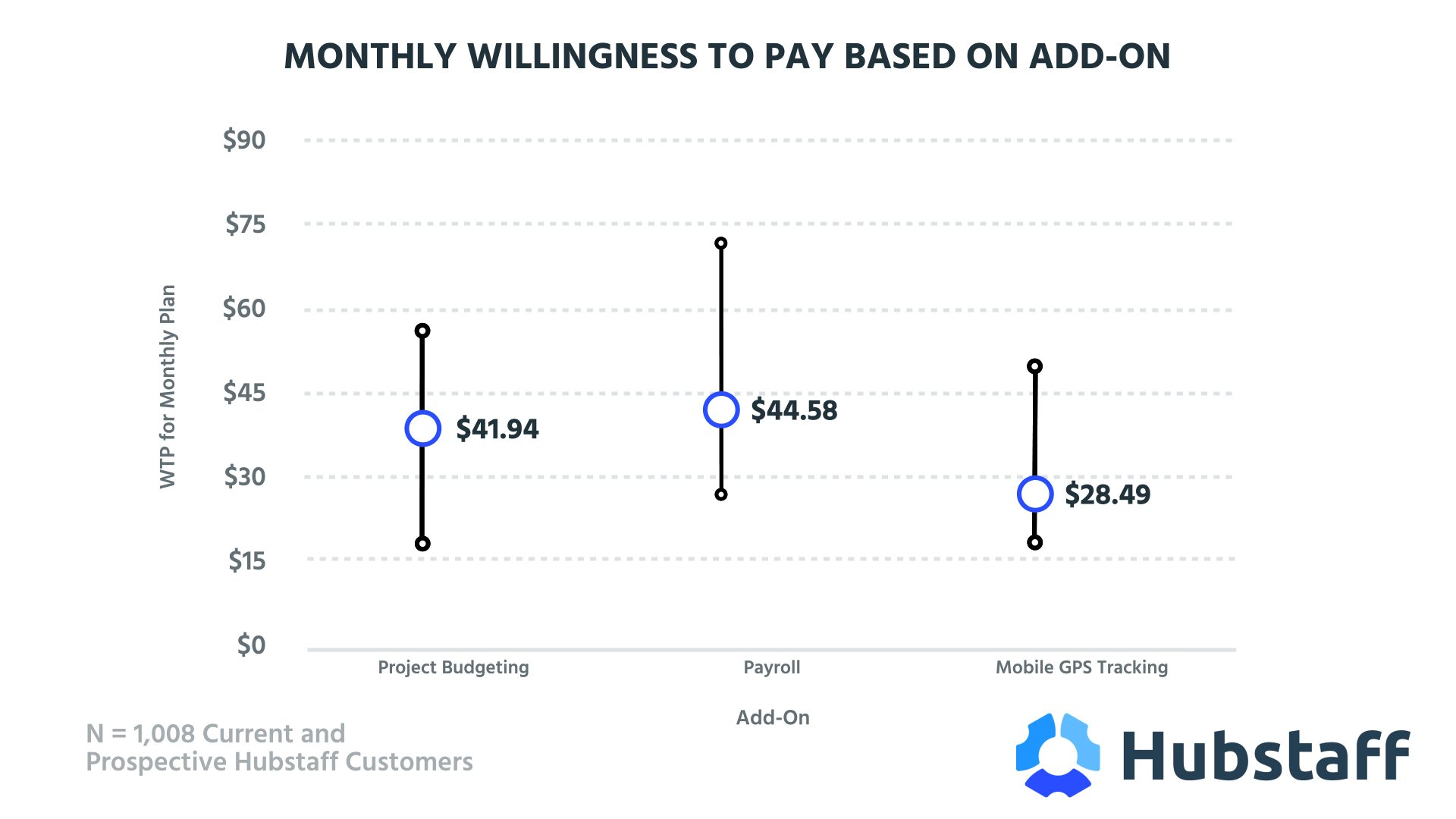 Monthly Willingness to Pay Based on Add-On (0;00;10;00)(1)