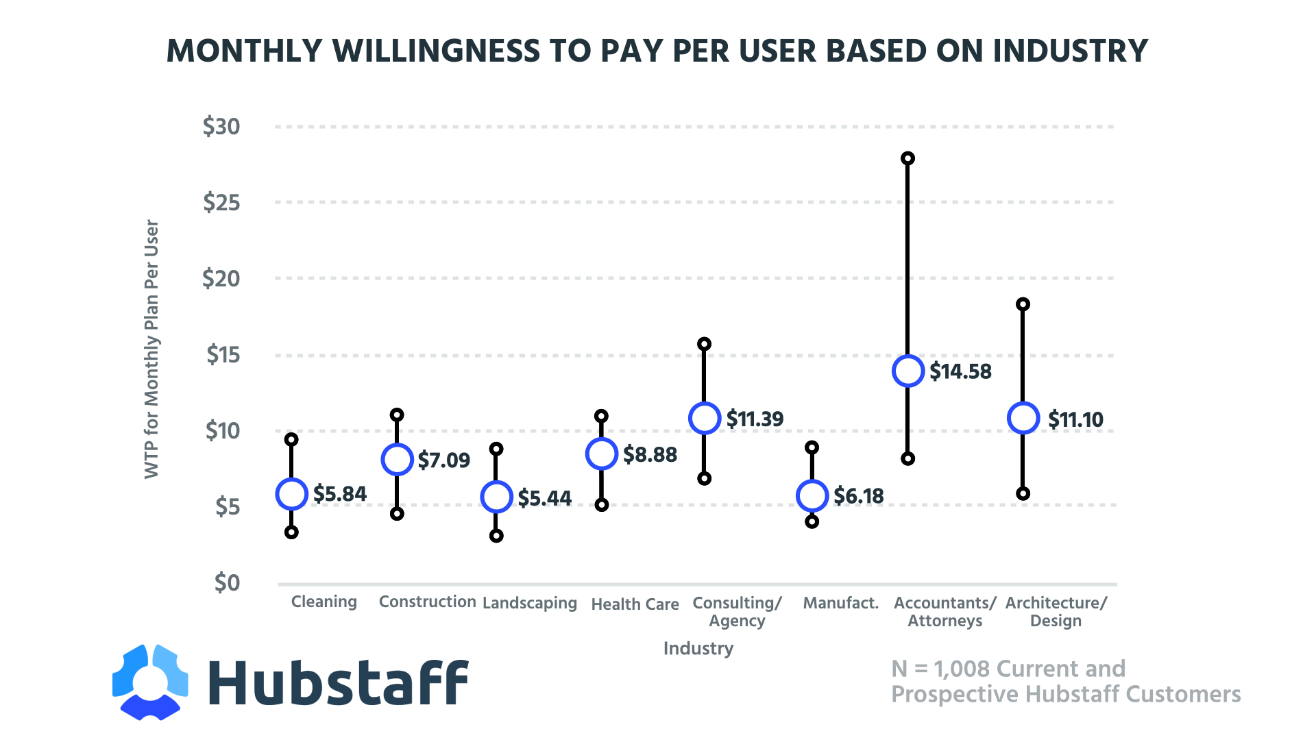 Monthly Willingness to Pay Per User Based on Industry (0;00;09;12)(1)