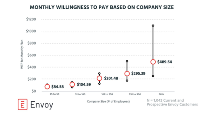 Willingness to pay literature review